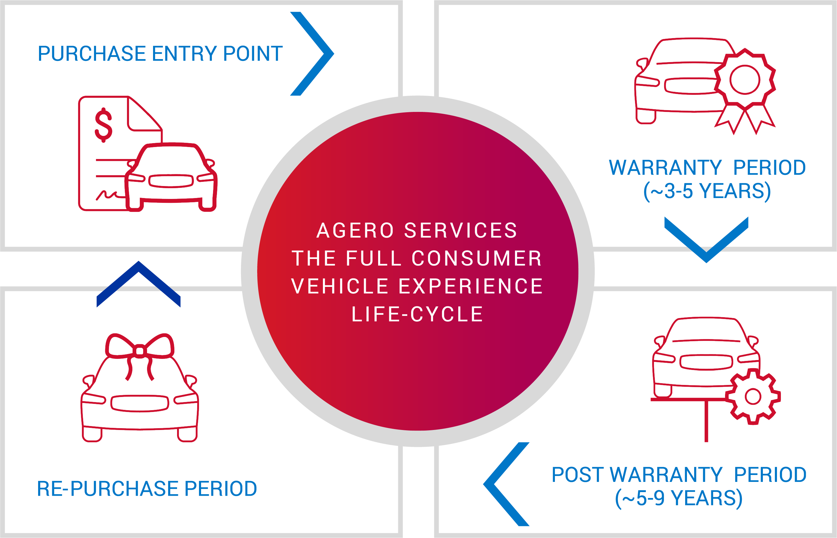 Agero Services the Full Consumer Vehicle Experience Life-Cycle with Outlines